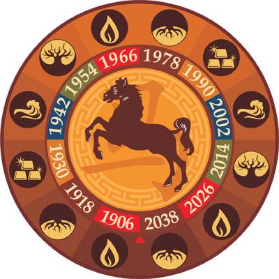 Восточный гороскоп 2016 год кого животного